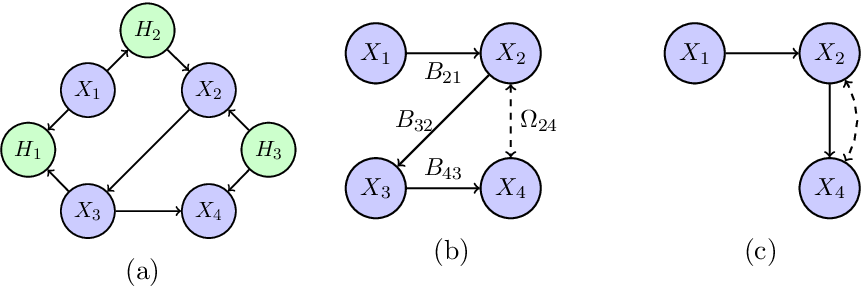 Figure 1 for Distributional Equivalence and Structure Learning for Bow-free Acyclic Path Diagrams