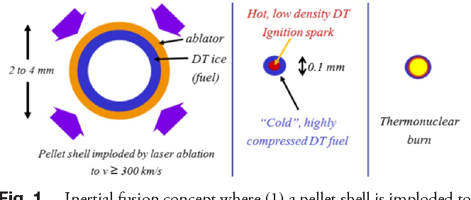 High Energy Krypton Fluoride Lasers For Inertial Fusion Semantic