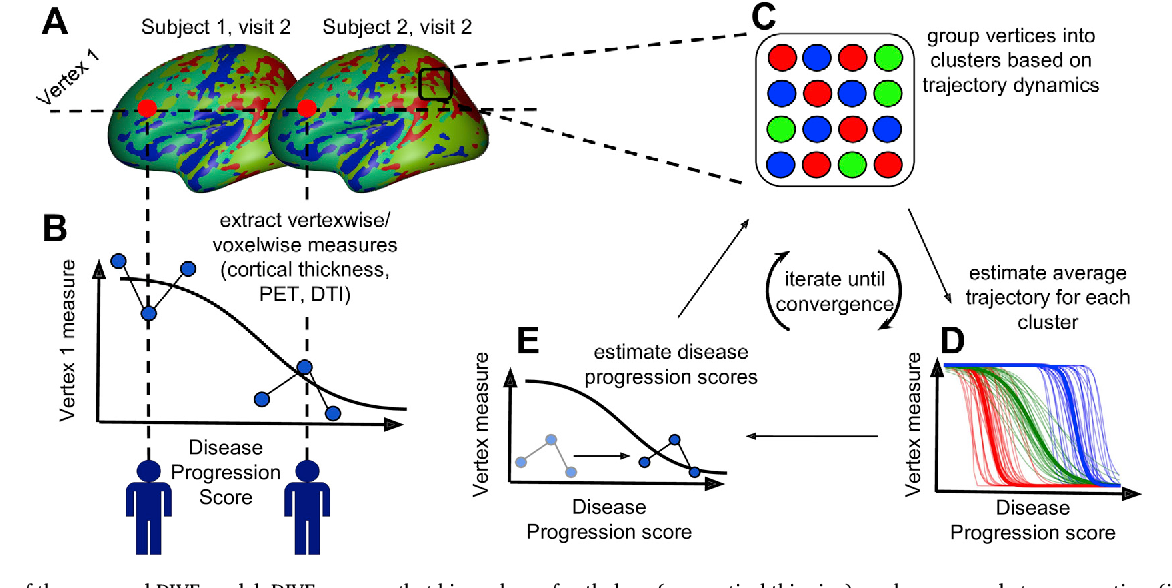 Figure 1 for DIVE: A spatiotemporal progression model of brain pathology in neurodegenerative disorders