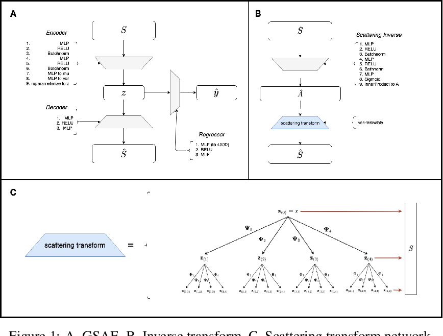 Figure 1 for Uncovering the Folding Landscape of RNA Secondary Structure with Deep Graph Embeddings