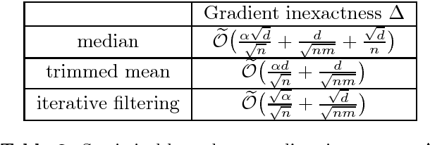 Figure 3 for Defending Against Saddle Point Attack in Byzantine-Robust Distributed Learning