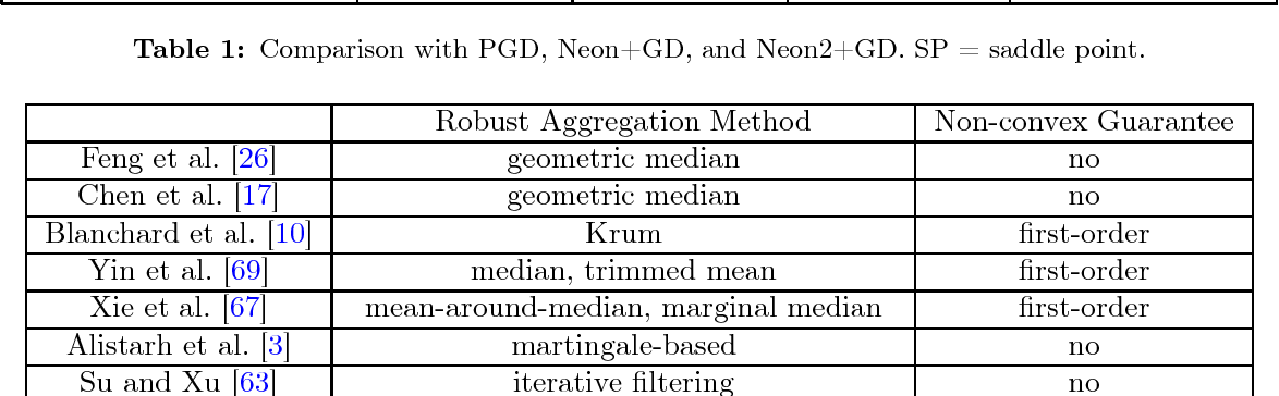 Figure 2 for Defending Against Saddle Point Attack in Byzantine-Robust Distributed Learning