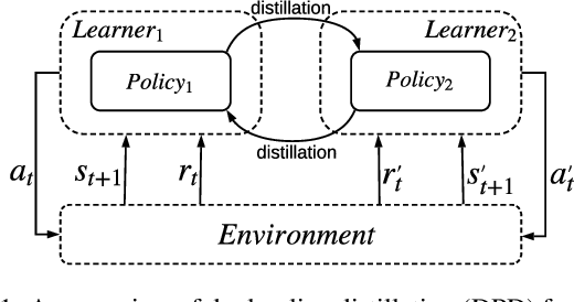 Figure 1 for Dual Policy Distillation