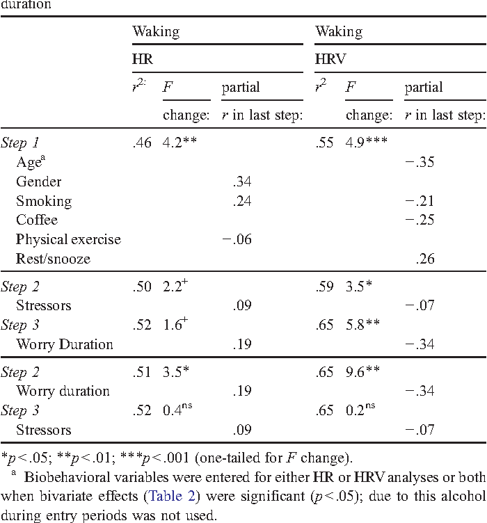 Table 4 from Daily worry is related to low heart rate variability