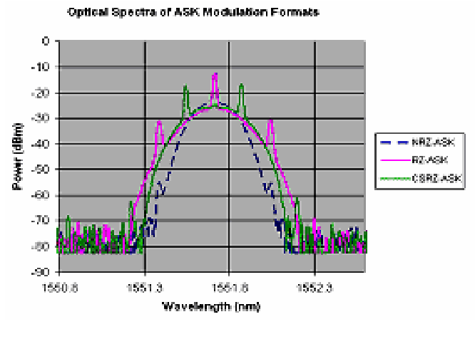 Figure 11 from Long-haul ASK and DPSK Optical Fibre