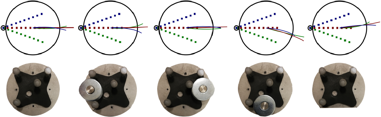 Figure 4 for Omnipush: accurate, diverse, real-world dataset of pushing dynamics with RGB-D video