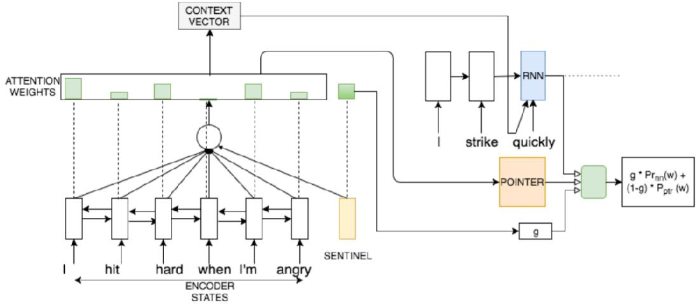 Figure 1 for Review of Text Style Transfer Based on Deep Learning