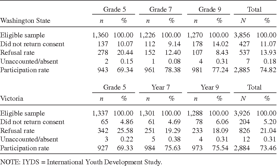Table 1. IYDS Recruitment and Participation Rates by State and Grade