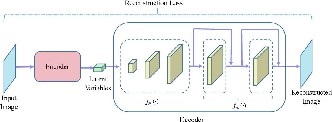 Figure 2 for Multi-Stage Variational Auto-Encoders for Coarse-to-Fine Image Generation