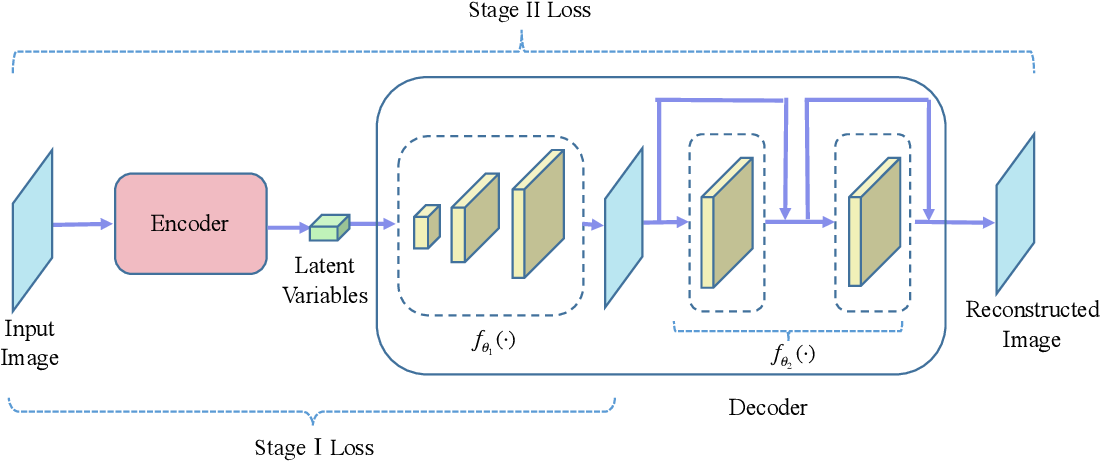 Figure 3 for Multi-Stage Variational Auto-Encoders for Coarse-to-Fine Image Generation