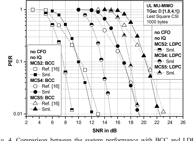 Figure 4 from IEEE 802 11ax: On Performance of Multi-Antenna