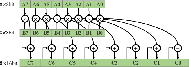 Figure 1 for Accelerating Neural Network Inference by Overflow Aware Quantization