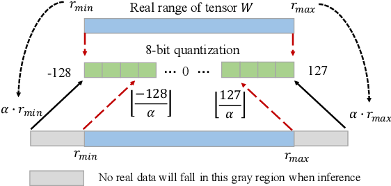 Figure 3 for Accelerating Neural Network Inference by Overflow Aware Quantization