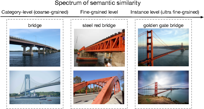 Figure 1 for Graph-RISE: Graph-Regularized Image Semantic Embedding