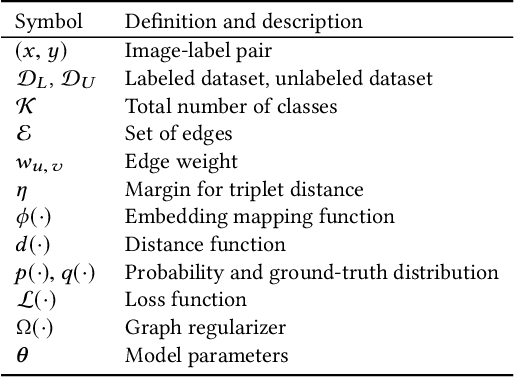 Figure 2 for Graph-RISE: Graph-Regularized Image Semantic Embedding