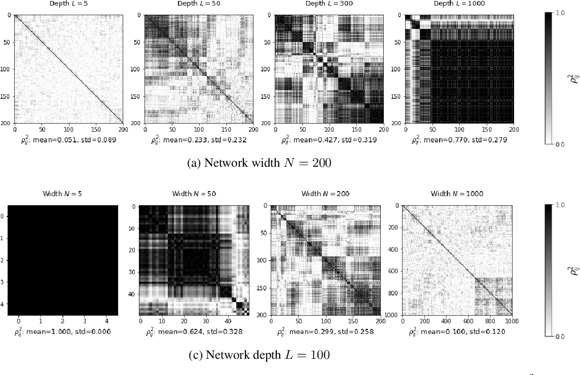 Figure 3 for Vanishing Nodes: Another Phenomenon That Makes Training Deep Neural Networks Difficult
