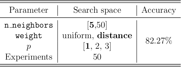 Figure 4 for Machine Learning and Deep Learning for Fixed-Text Keystroke Dynamics