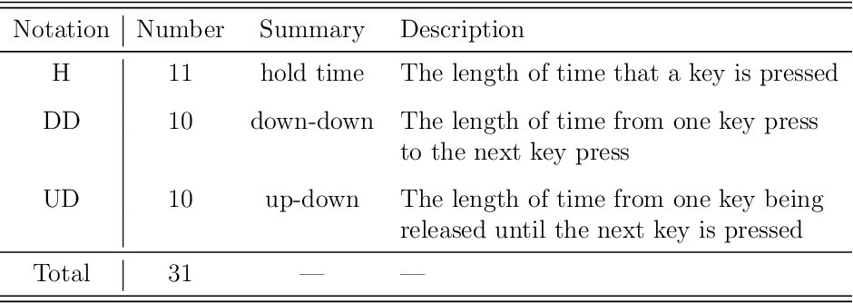 Figure 1 for Machine Learning and Deep Learning for Fixed-Text Keystroke Dynamics