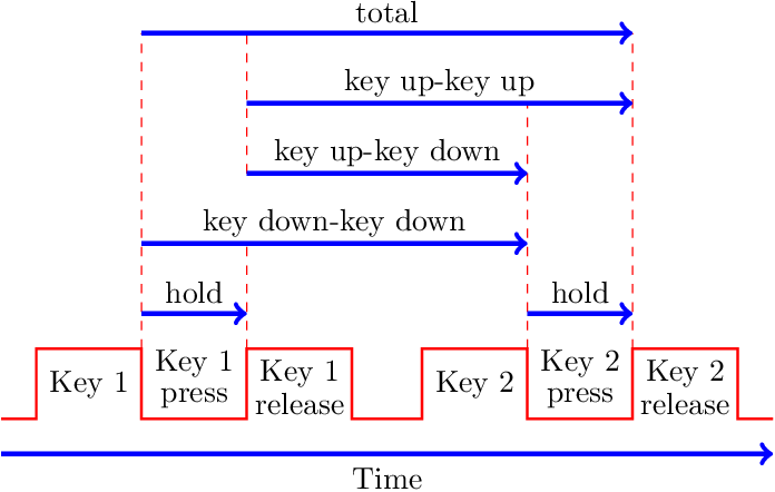 Figure 2 for Machine Learning and Deep Learning for Fixed-Text Keystroke Dynamics