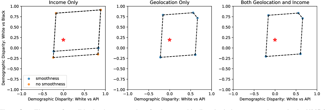 Figure 3 for Assessing Algorithmic Fairness with Unobserved Protected Class Using Data Combination