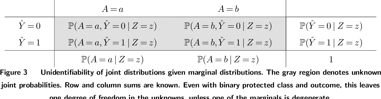Figure 4 for Assessing Algorithmic Fairness with Unobserved Protected Class Using Data Combination