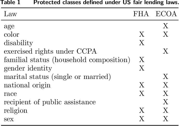 Figure 1 for Assessing Algorithmic Fairness with Unobserved Protected Class Using Data Combination