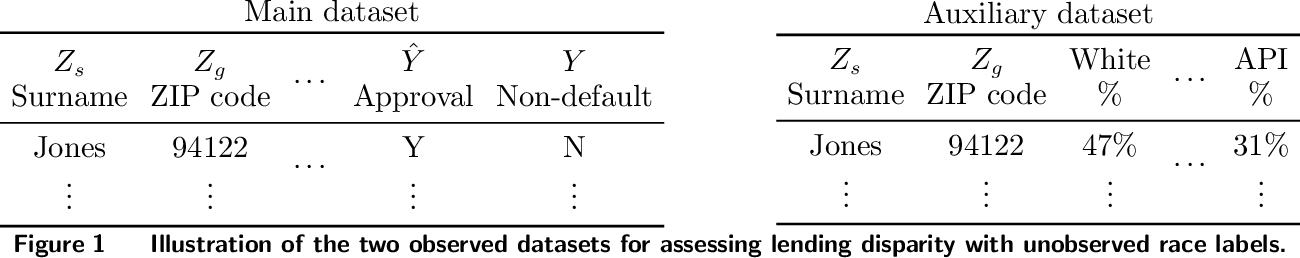 Figure 2 for Assessing Algorithmic Fairness with Unobserved Protected Class Using Data Combination