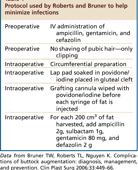 Table 1 from Complications in Gluteal Augmentation