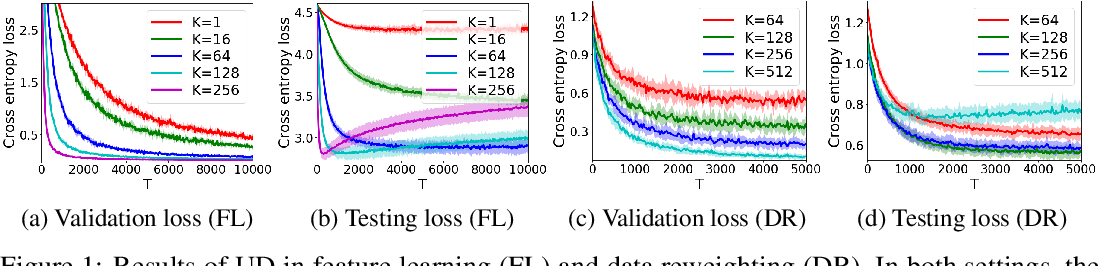 Figure 1 for Stability and Generalization of Bilevel Programming in Hyperparameter Optimization