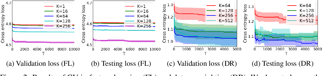 Figure 2 for Stability and Generalization of Bilevel Programming in Hyperparameter Optimization