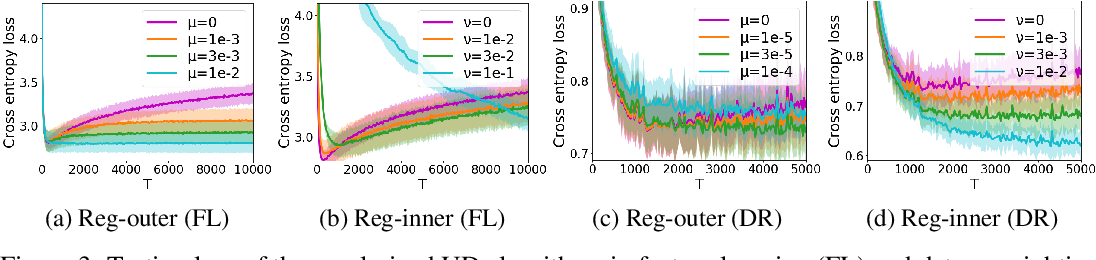 Figure 3 for Stability and Generalization of Bilevel Programming in Hyperparameter Optimization