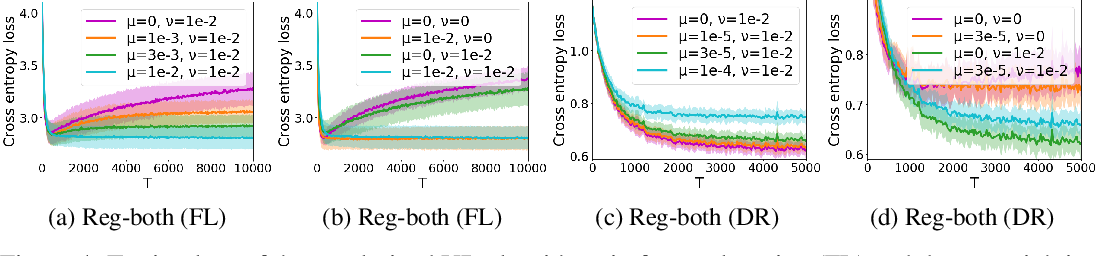 Figure 4 for Stability and Generalization of Bilevel Programming in Hyperparameter Optimization