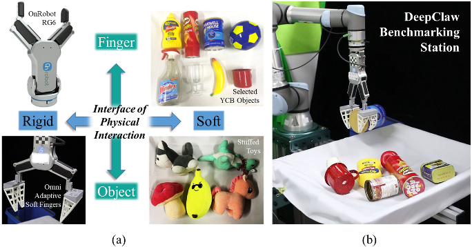 Figure 1 for Rigid-Soft Interactive Learning for Robust Grasping