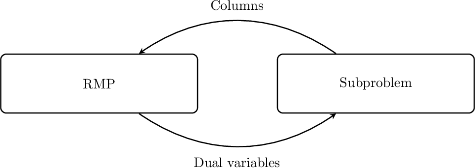 Figure 1 for Machine Learning in Airline Crew Pairing to Construct Initial Clusters for Dynamic Constraint Aggregation