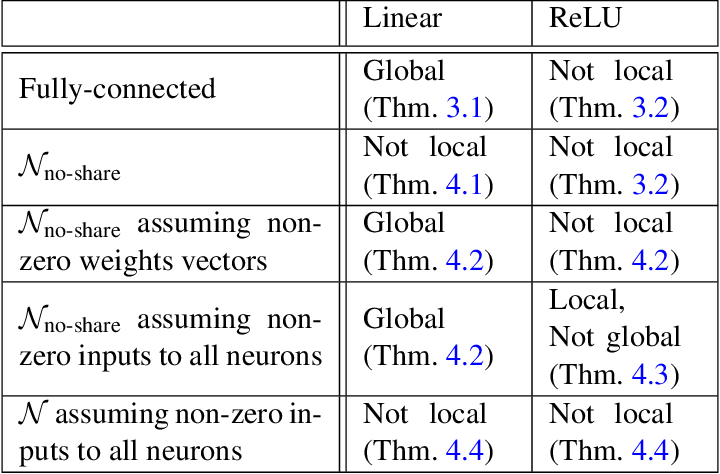 Figure 1 for On Margin Maximization in Linear and ReLU Networks