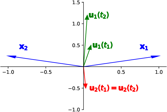 Figure 2 for On Margin Maximization in Linear and ReLU Networks