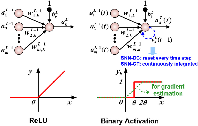 Figure 1 for Algorithm and Hardware Design of Discrete-Time Spiking Neural Networks Based on Back Propagation with Binary Activations