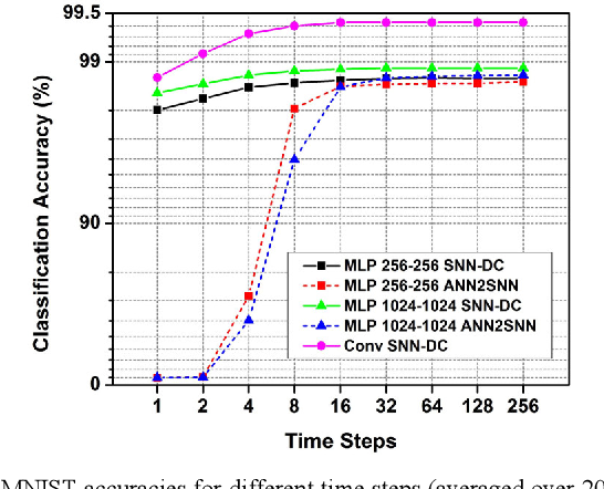 Figure 2 for Algorithm and Hardware Design of Discrete-Time Spiking Neural Networks Based on Back Propagation with Binary Activations