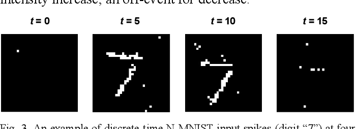 Figure 3 for Algorithm and Hardware Design of Discrete-Time Spiking Neural Networks Based on Back Propagation with Binary Activations