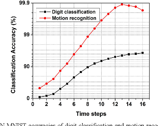 Figure 4 for Algorithm and Hardware Design of Discrete-Time Spiking Neural Networks Based on Back Propagation with Binary Activations