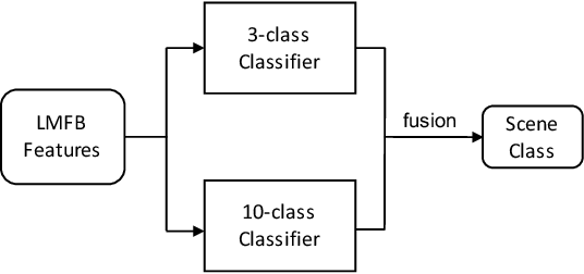 Figure 1 for Device-Robust Acoustic Scene Classification Based on Two-Stage Categorization and Data Augmentation