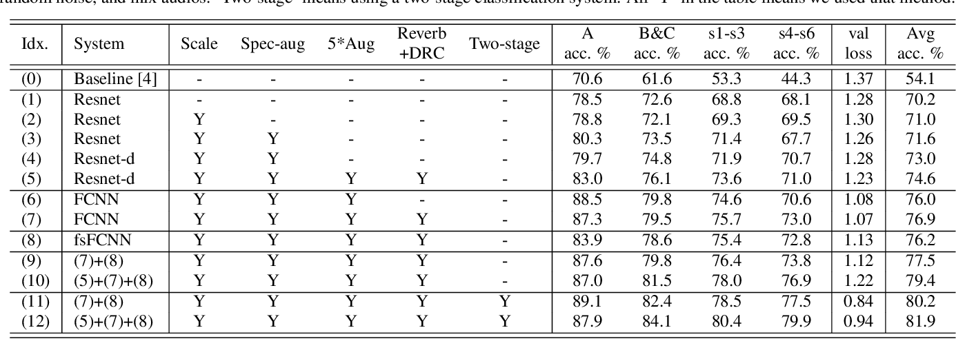 Figure 2 for Device-Robust Acoustic Scene Classification Based on Two-Stage Categorization and Data Augmentation
