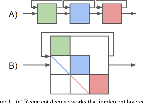 Figure 1 for Architectural Adversarial Robustness: The Case for Deep Pursuit