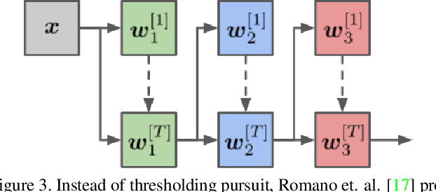 Figure 3 for Architectural Adversarial Robustness: The Case for Deep Pursuit