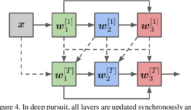 Figure 4 for Architectural Adversarial Robustness: The Case for Deep Pursuit