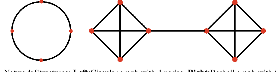 Figure 4 for IDEAL: Inexact DEcentralized Accelerated Augmented Lagrangian Method