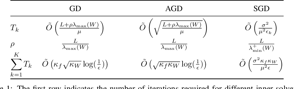 Figure 1 for IDEAL: Inexact DEcentralized Accelerated Augmented Lagrangian Method