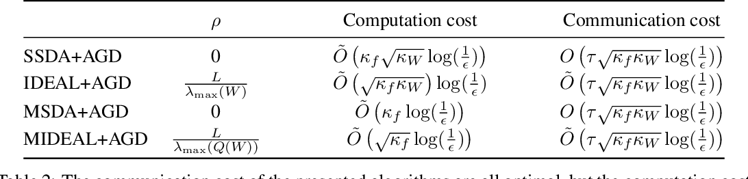 Figure 3 for IDEAL: Inexact DEcentralized Accelerated Augmented Lagrangian Method