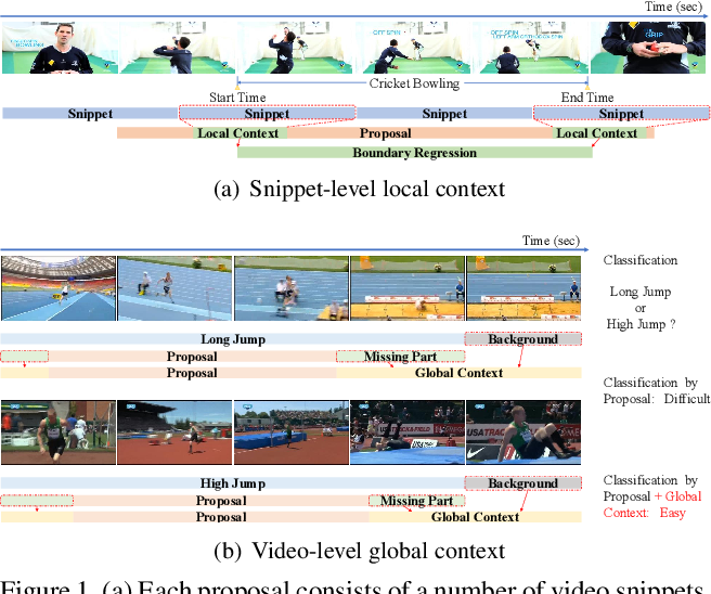 Figure 1 for Enriching Local and Global Contexts for Temporal Action Localization