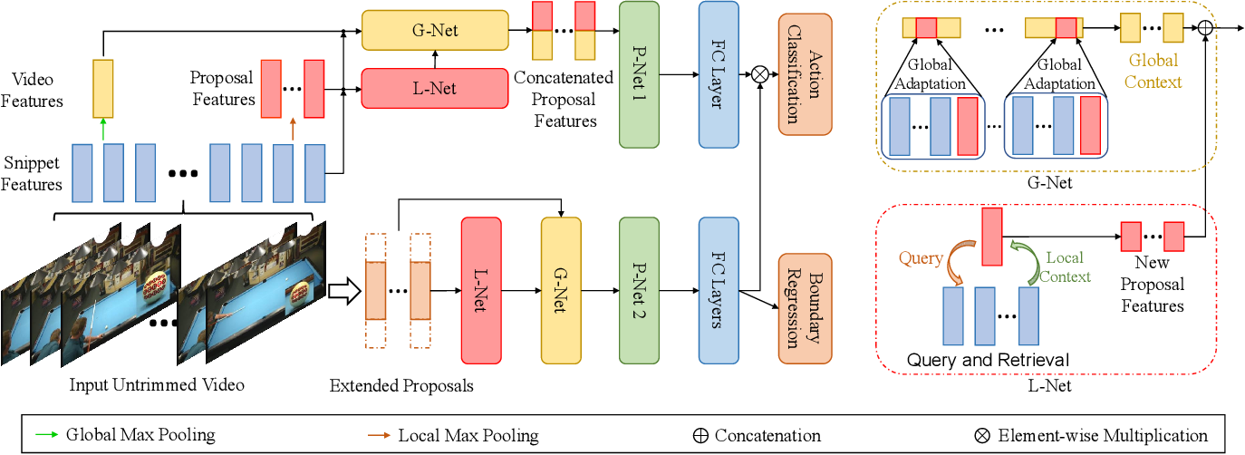 Figure 3 for Enriching Local and Global Contexts for Temporal Action Localization